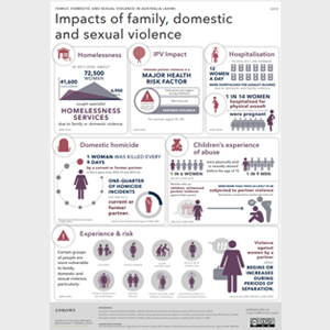 Impacts of family, domestic and sexual violence